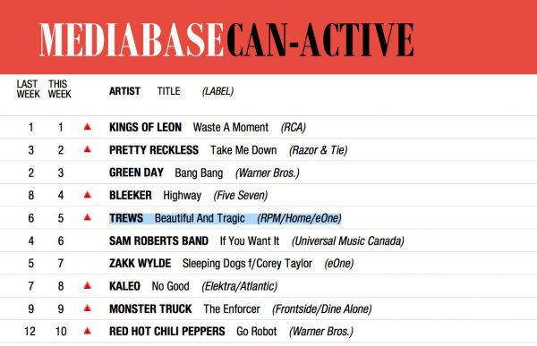 Mediabase Can-Active chart