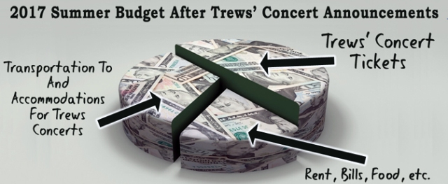 My summer budget is mostly for Trews' dates.